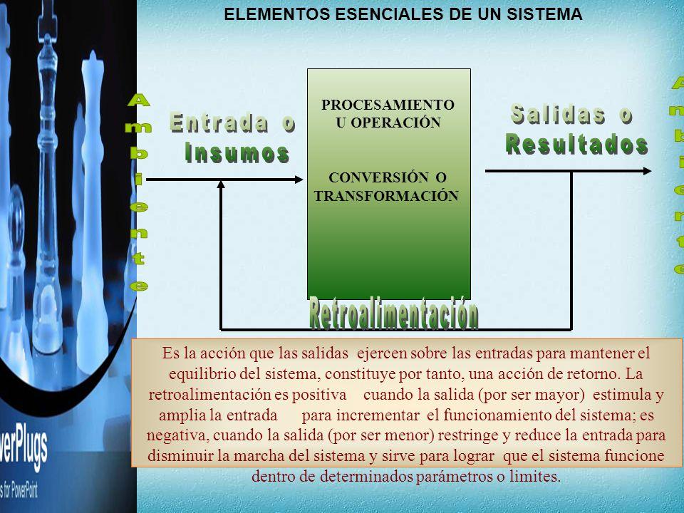ELEMENTOS ESENCIALES DE UN SISTEMA PROCESAMIENTO U OPERACIÓN CONVERSIÓN O TRANSFORMACIÓN Es la acción que las salidas ejercen sobre las entradas para