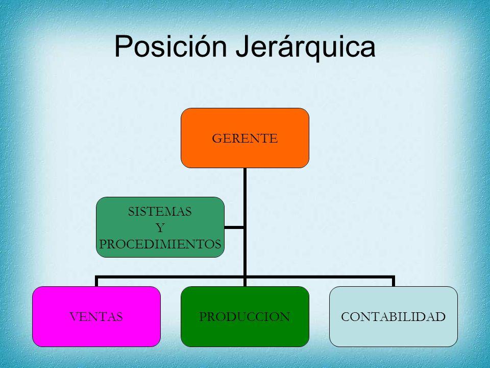 Posición Jerárquica GERENTE VENTASPRODUCCIONCONTABILIDAD SISTEMAS Y PROCEDIMIENTOS