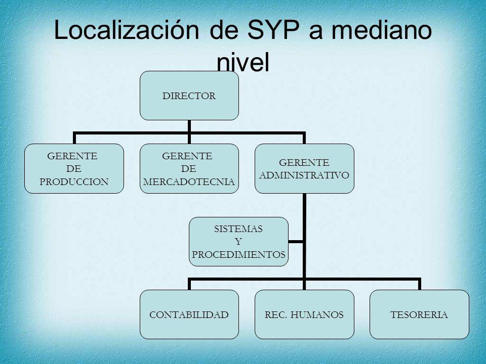 Localización de SYP a mediano nivel DIRECTOR GERENTE DE PRODUCCION GERENTE DE MERCADOTECNIA GERENTE ADMINISTRATIVO CONTABILIDADREC. HUMANOSTESORERIA S