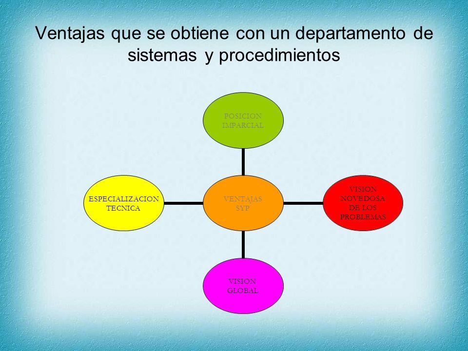 Ventajas que se obtiene con un departamento de sistemas y procedimientos VENTAJAS SYP POSICION IMPARCIAL VISION NOVEDOSA DE LOS PROBLEMAS VISION GLOBA