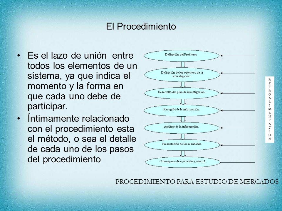 El Procedimiento Es el lazo de unión entre todos los elementos de un sistema, ya que indica el momento y la forma en que cada uno debe de participar.