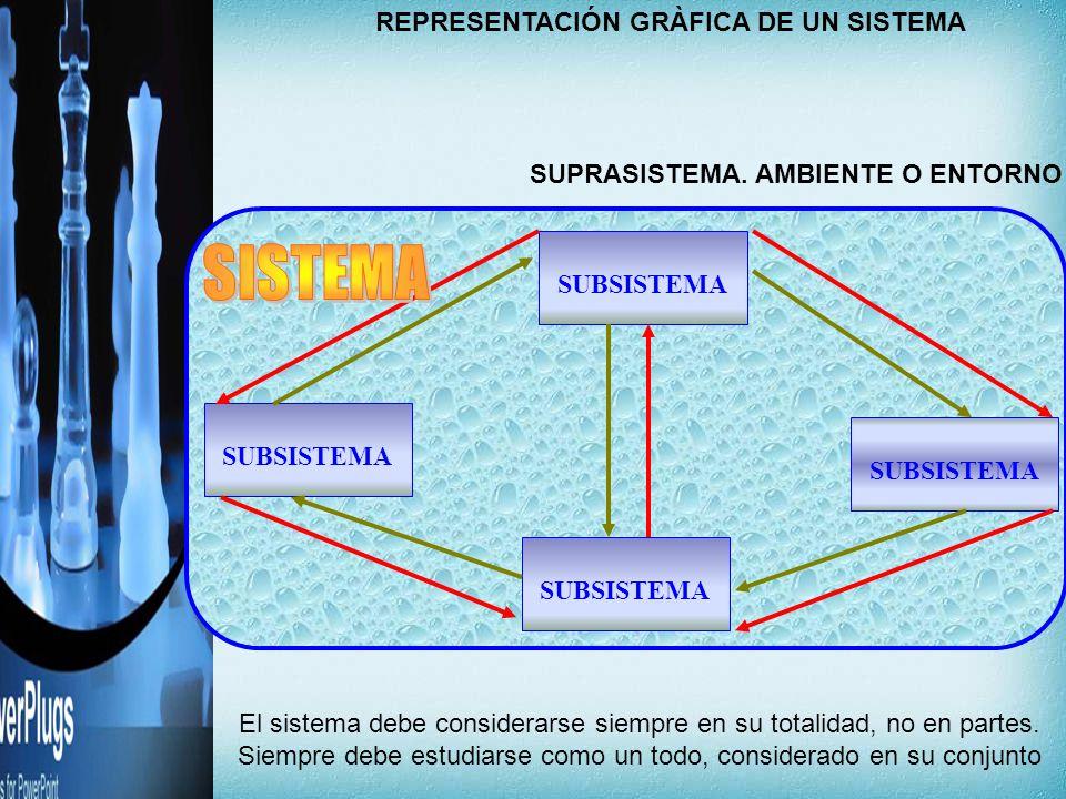 REPRESENTACIÓN GRÀFICA DE UN SISTEMA SUBSISTEMA SUPRASISTEMA. AMBIENTE O ENTORNO El sistema debe considerarse siempre en su totalidad, no en partes. S