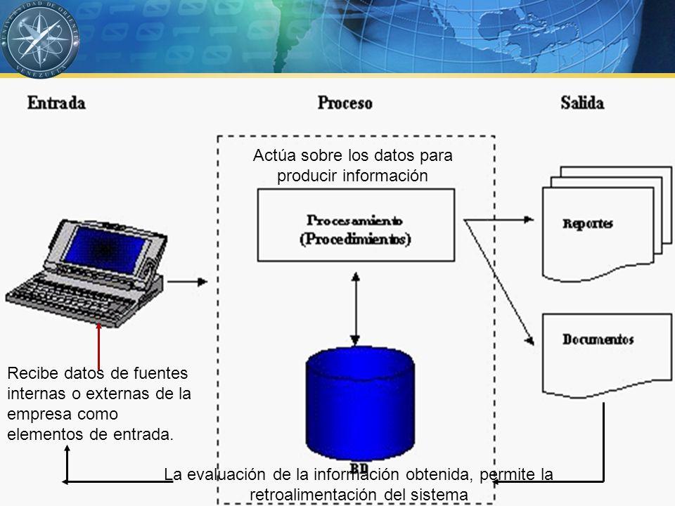 Sistemas de Información Gerencial Importancia para las organizaciones Sistemas de Información Tecnologías de Información Tienen una función vital y creciente en las organizaciones.