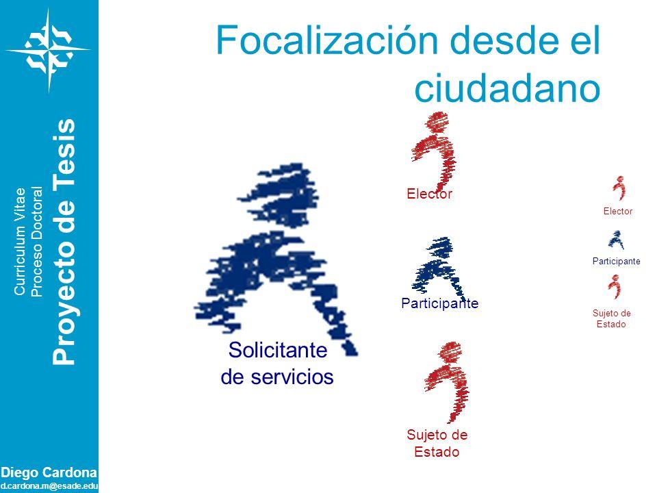 Diego Cardona d.cardona.m@esade.edu Focalización desde el ciudadano Solicitante de servicios Sujeto de Estado Participante Elector Sujeto de Estado Pa
