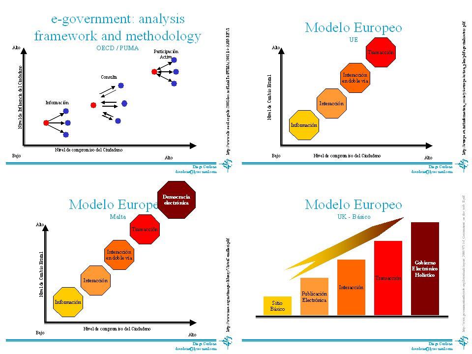 Diego Cardona d.cardona.m@esade.edu Curriculum Vitae Proceso Doctoral Proyecto de Tesis Modelos 1
