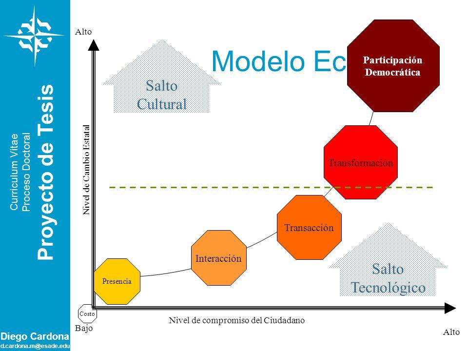 Diego Cardona d.cardona.m@esade.edu Modelo Ecléctico Participación Democrática Transformación Transacción Interacción Nivel de compromiso del Ciudadan