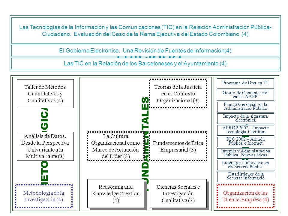 Diego Cardona d.cardona.m@esade.edu Curriculum Vitae Proceso Doctoral Proyecto de Tesis Etapa Investigación Tutelada Etapa Docente METODOLÓGICAS FUNDA