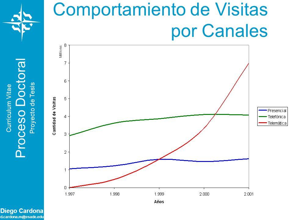 Diego Cardona d.cardona.m@esade.edu Curriculum Vitae Proceso Doctoral Proyecto de Tesis Modelos 2
