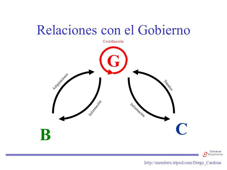 http://members.tripod.com/Diego_Cardona Relaciones con el Gobierno G Coordinación Comercio Electrónico Subastas Adquisiciones Información Trámites Com