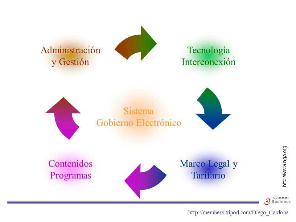 http://members.tripod.com/Diego_Cardona Contenidos Programas Marco Legal y Tarifario Administración y Gestión Tecnología Interconexión Sistema Gobiern