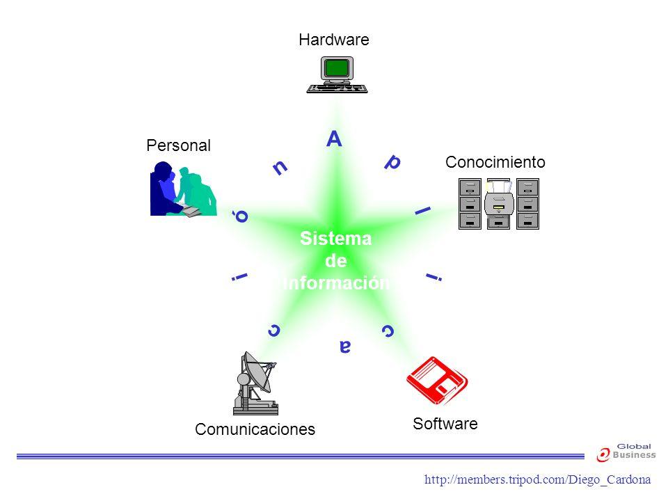 http://members.tripod.com/Diego_Cardona Sistema de Información Hardware Conocimiento Personal Comunicaciones Software A p l i c a c i ó n