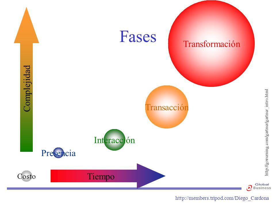 http://members.tripod.com/Diego_Cardona Fases Presencia Complejidad Tiempo Interacción Transformación Transacción http://governing.com/gartner/gartner