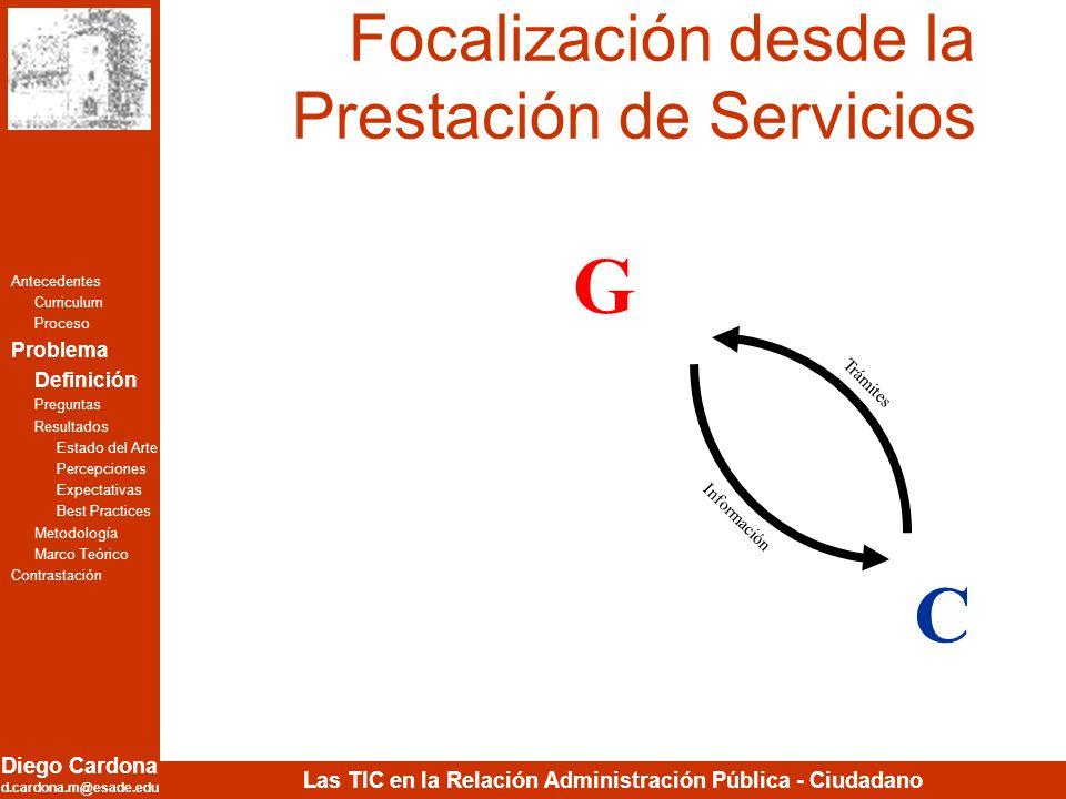 Diego Cardona d.cardona.m@esade.edu Las TIC en la Relación Administración Pública - Ciudadano B Participación Coordinación Comercio Electrónico Subast