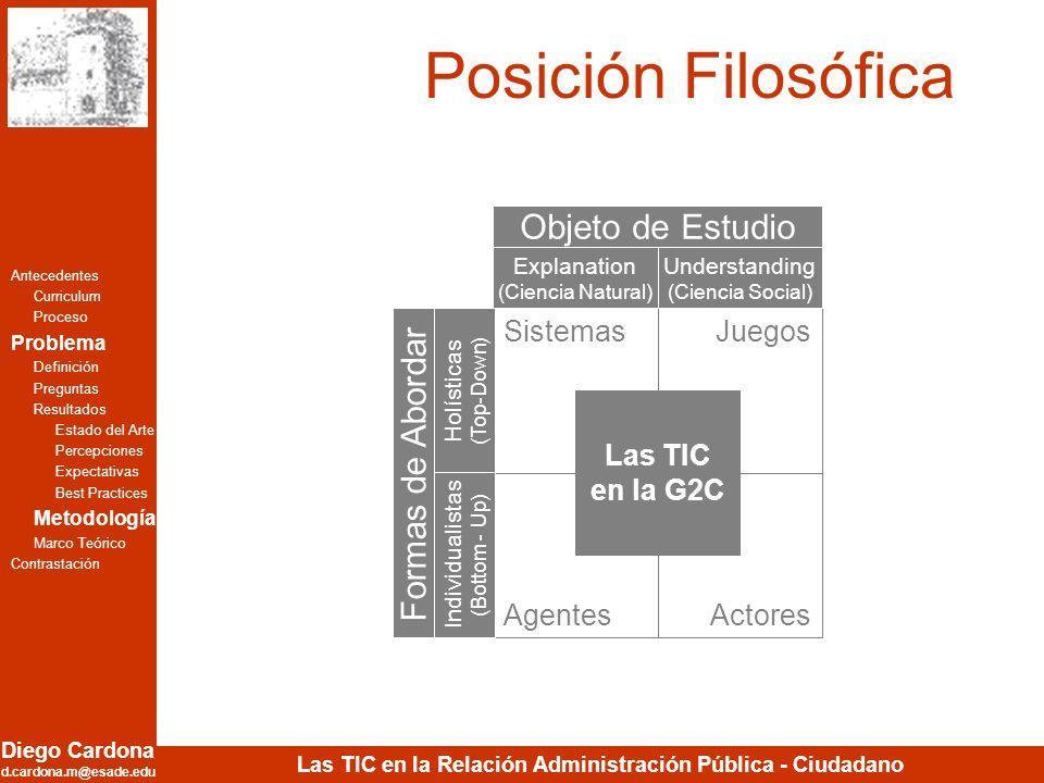 Diego Cardona d.cardona.m@esade.edu Las TIC en la Relación Administración Pública - Ciudadano Posición Filosófica Antecedentes Curriculum Proceso Prob