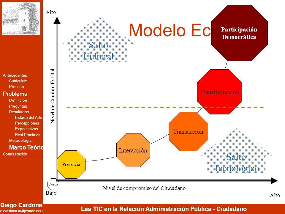 Diego Cardona d.cardona.m@esade.edu Las TIC en la Relación Administración Pública - Ciudadano Modelo Ecléctico Participación Democrática Transformació