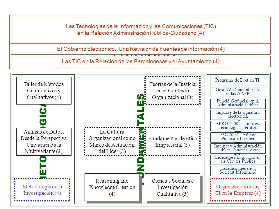 Diego Cardona d.cardona.m@esade.edu Las TIC en la Relación Administración Pública - Ciudadano Antecedentes Curriculum Proceso Problema Definición Preg