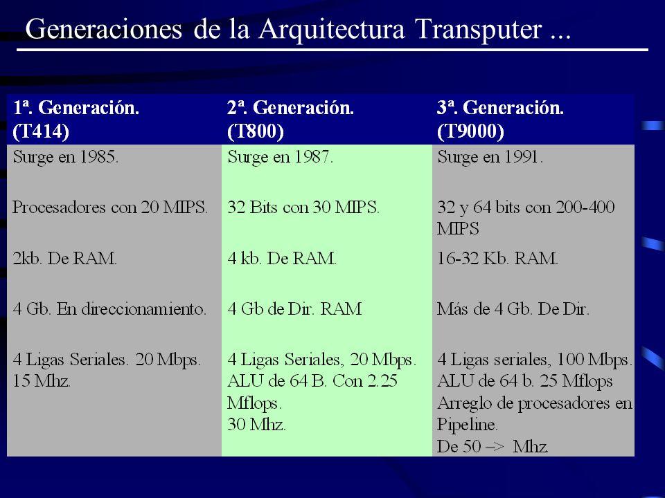 Generaciones de la Arquitectura Transputer...