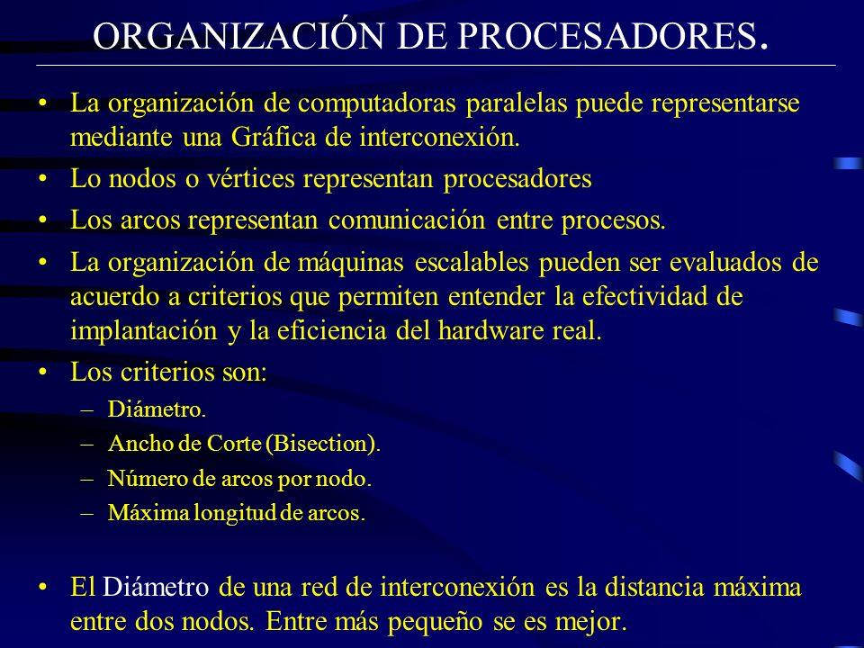 ORGANIZACIÓN DE PROCESADORES. La organización de computadoras paralelas puede representarse mediante una Gráfica de interconexión. Lo nodos o vértices