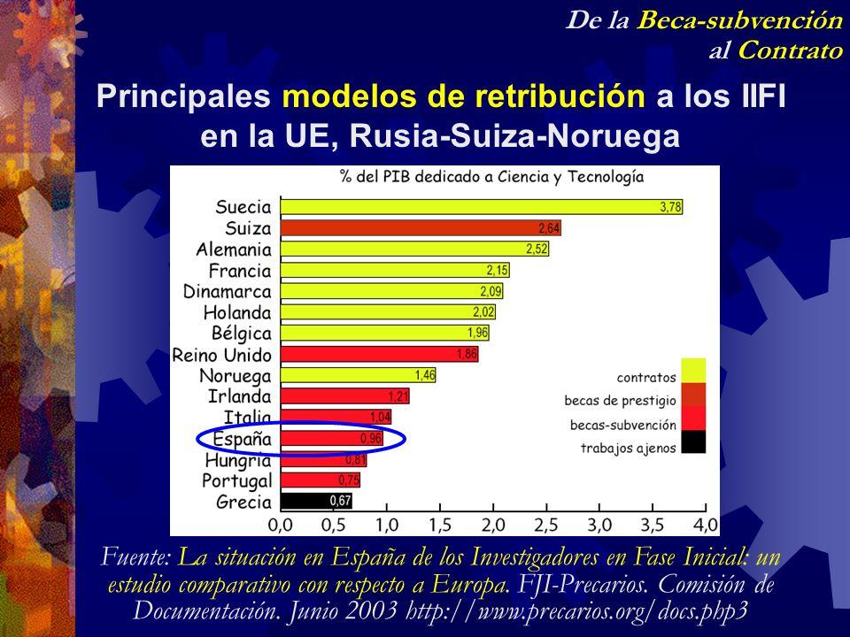 De la Beca-subvención al Contrato Principales modelos de retribución a los IIFI en la UE, Rusia-Suiza-Noruega Fuente: La situación en España de los In