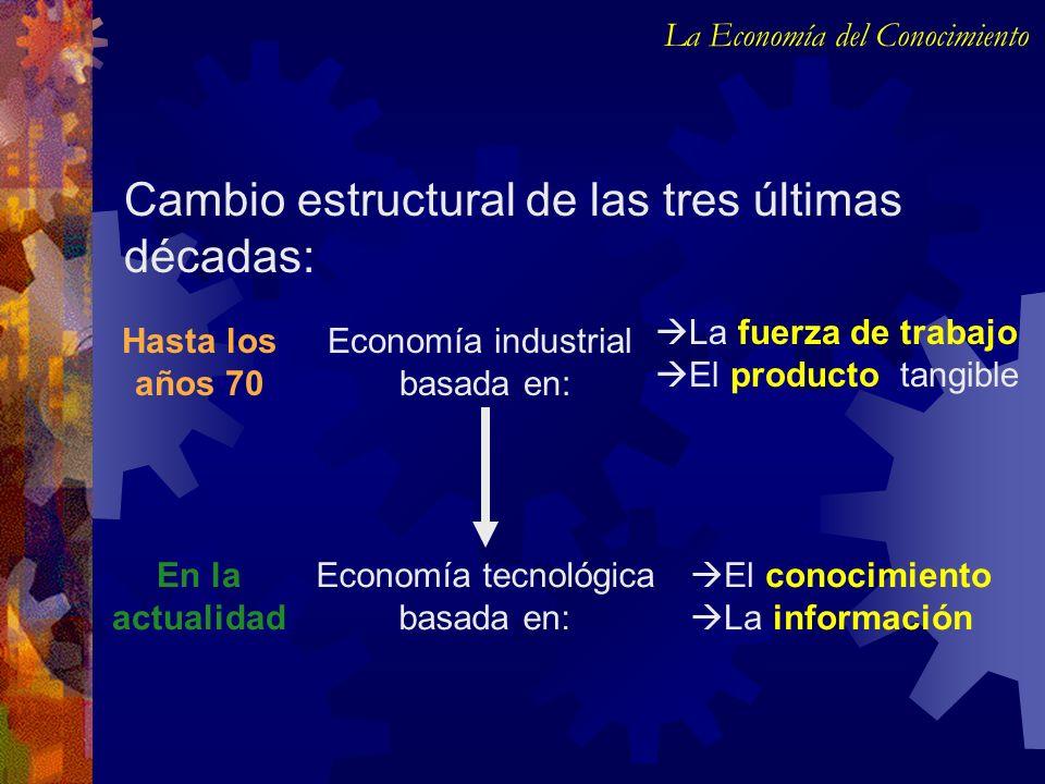 Cambio estructural de las tres últimas décadas: La Economía del Conocimiento Economía industrial basada en: Economía tecnológica basada en: La fuerza