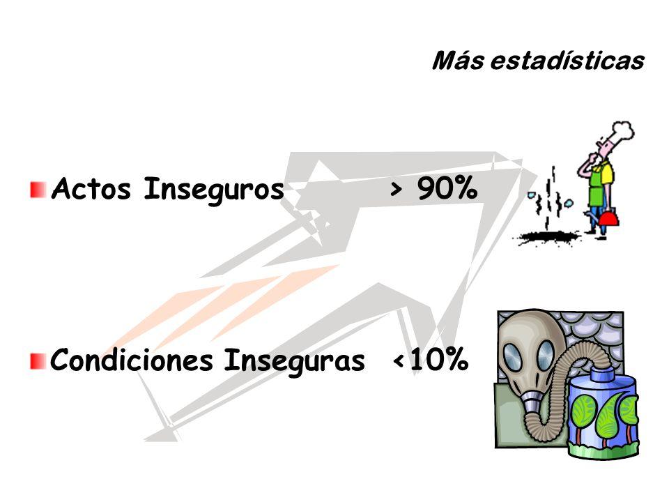 Más estadísticas Actos Inseguros > 90% Condiciones Inseguras <10%