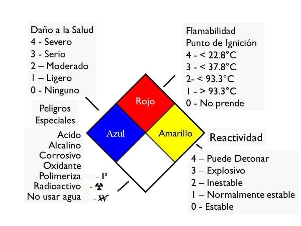 Daño a la Salud 4 - Severo 3 - Serio 2 – Moderado 1 – Ligero 0 - Ninguno Flamabilidad Punto de Ignición 4 - < 22.8°C 3 - < 37.8°C 2- < 93.3°C 1 - > 93