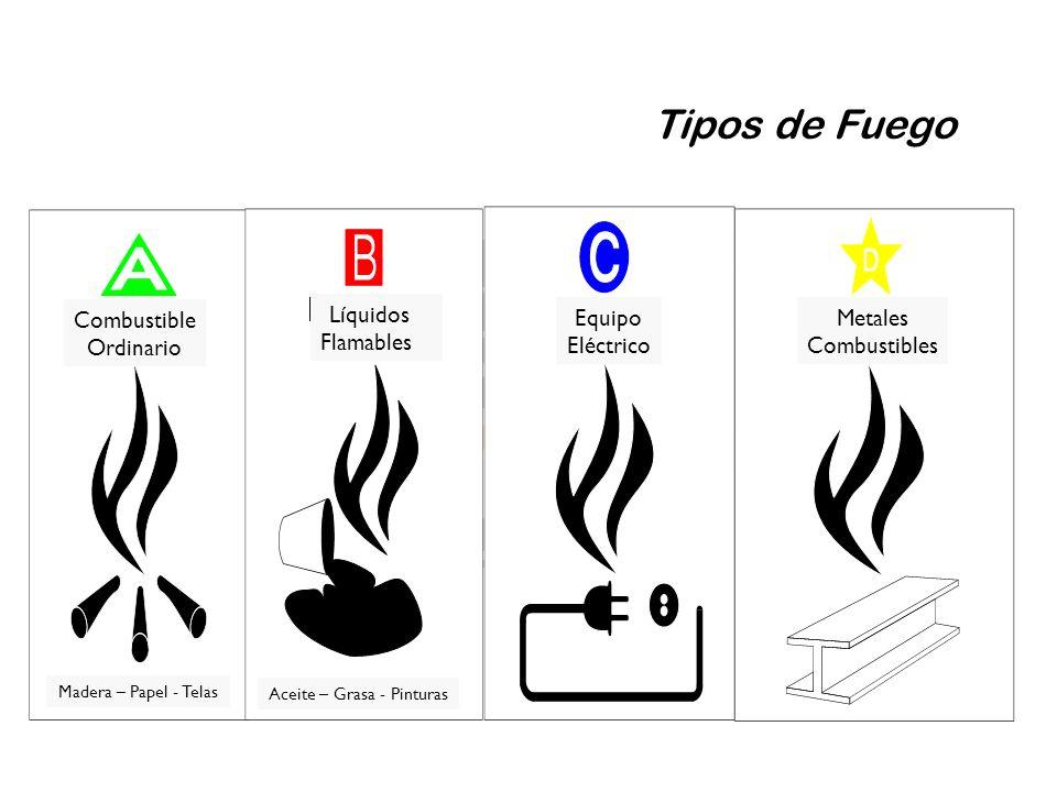 Tipos de Fuego Equipo Eléctrico Metales Combustibles Combustible Ordinario Madera – Papel - Telas Líquidos Flamables Aceite – Grasa - Pinturas
