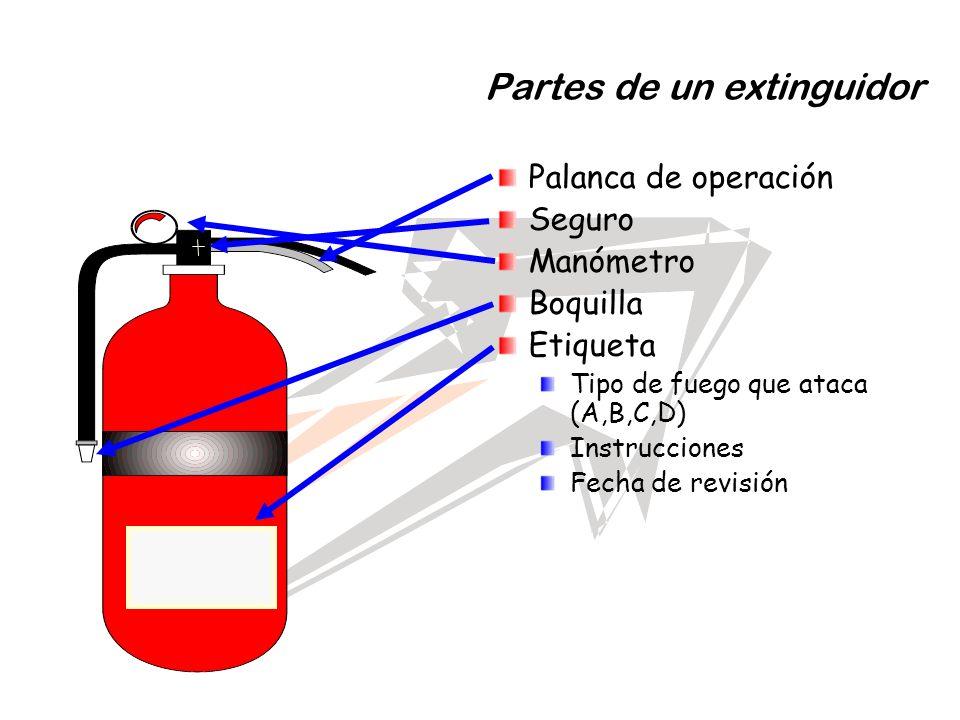 Partes de un extinguidor Palanca de operación Seguro Manómetro Boquilla Etiqueta Tipo de fuego que ataca (A,B,C,D) Instrucciones Fecha de revisión