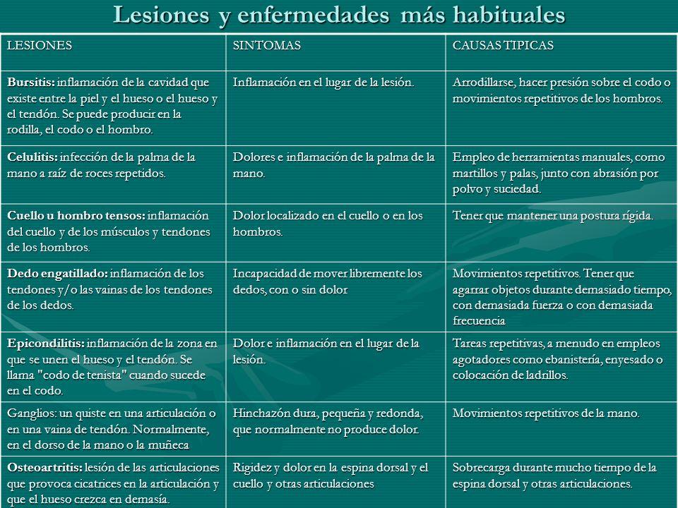 Lesiones y enfermedades más habituales LESIONESSINTOMAS CAUSAS TIPICAS Bursitis: inflamación de la cavidad que existe entre la piel y el hueso o el hu