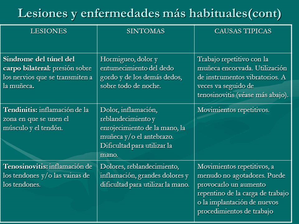 LESIONESSINTOMAS CAUSAS TIPICAS Sindrome del túnel del carpo bilateral: presión sobre los nervios que se transmiten a la muñeca. Hormigueo, dolor y en