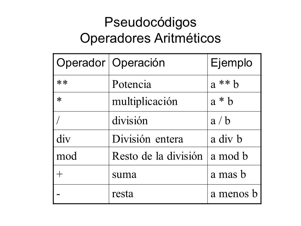 Pseudocódigos Operadores Aritméticos OperadorOperaciónEjemplo **Potenciaa ** b *multiplicacióna * b /divisióna / b divDivisión enteraa div b modResto