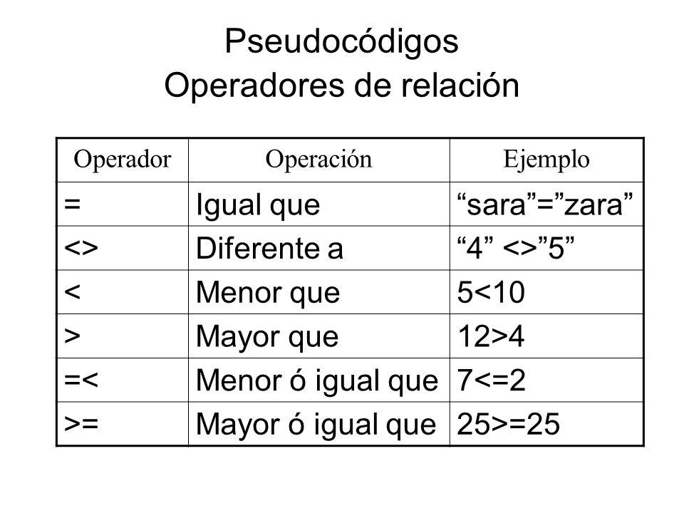 Pseudocódigos Operadores de relación OperadorOperaciónEjemplo =Igual quesara=zara <>Diferente a4 <>5 <Menor que5<10 >Mayor que12>4 =<Menor ó igual que