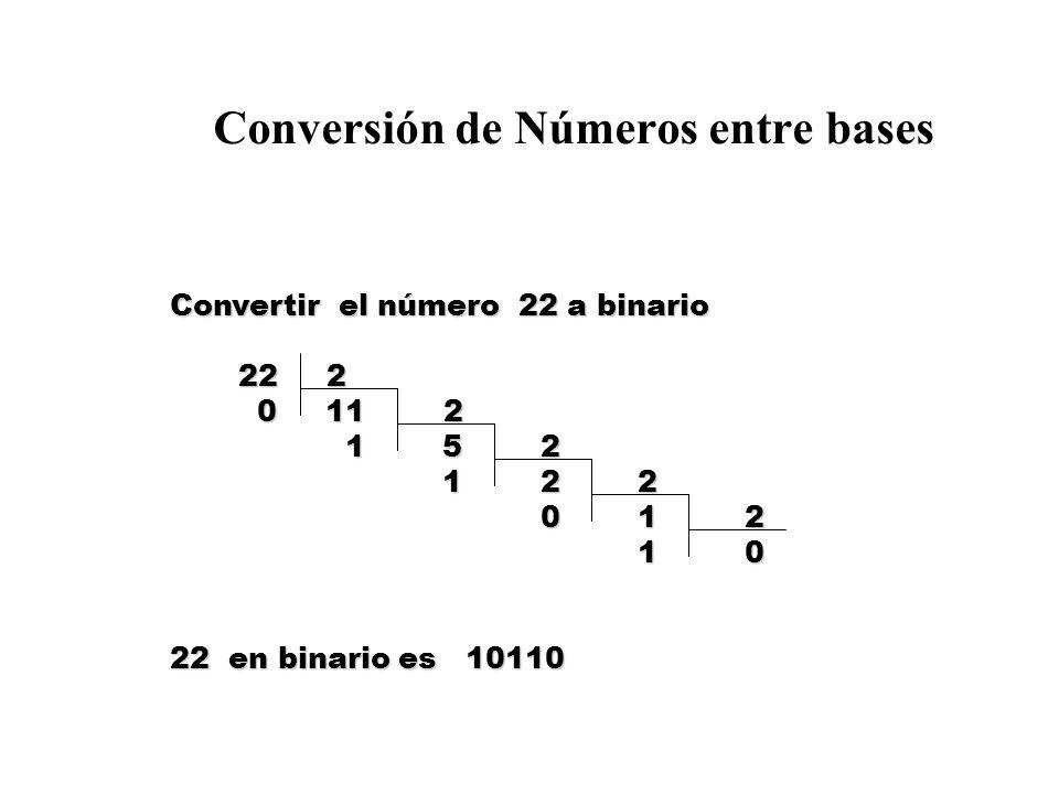 Conversión de Números entre bases Convertir el número 22 a binario 22 2 22 2 0 11 2 0 11 2 1 5 2 1 5 2 1 2 2 1 2 2 0 1 2 0 1 2 1 0 1 0 22 en binario es 10110