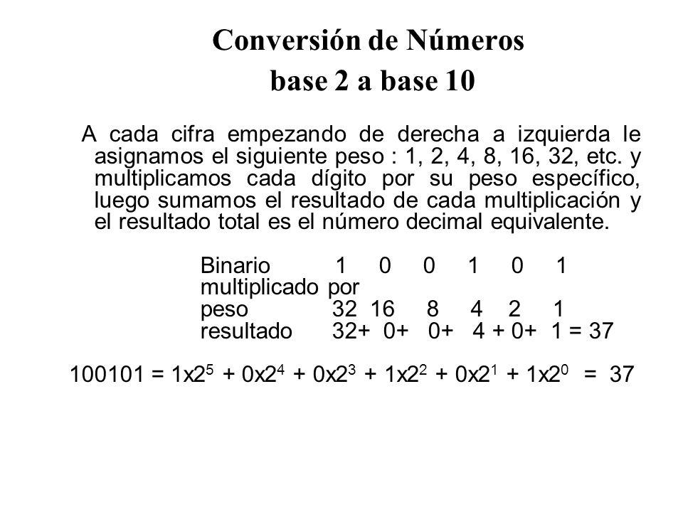 Conversión de Números base 2 a base 10 A cada cifra empezando de derecha a izquierda le asignamos el siguiente peso : 1, 2, 4, 8, 16, 32, etc.