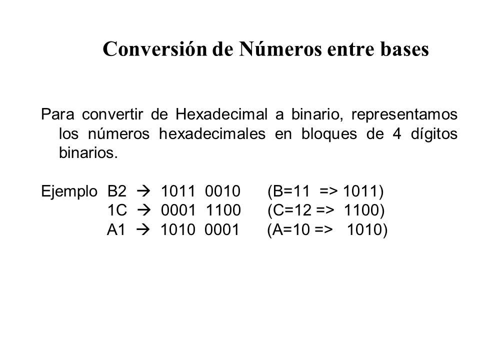 Conversión de Números entre bases Para convertir de Hexadecimal a binario, representamos los números hexadecimales en bloques de 4 dígitos binarios.