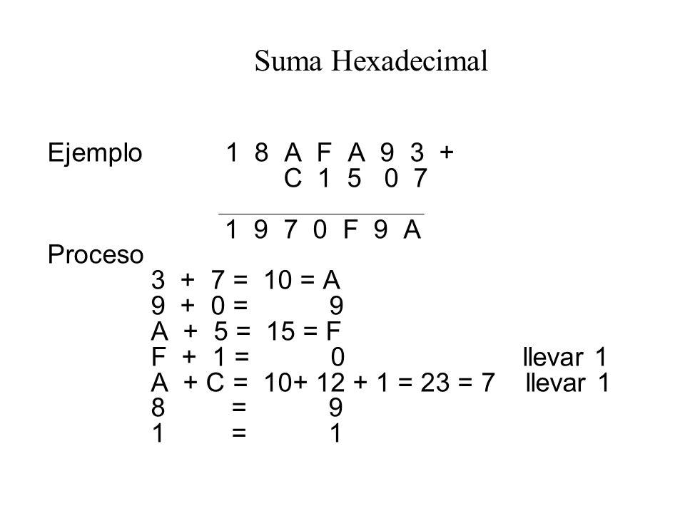 Suma Hexadecimal Ejemplo 1 8 A F A 9 3 + C 1 5 0 7 1 9 7 0 F 9 A Proceso 3 + 7 = 10 = A 9 + 0 = 9 A + 5 = 15 = F F + 1 = 0 llevar 1 A + C = 10+ 12 + 1 = 23 = 7 llevar 1 8 = 9 1 = 1