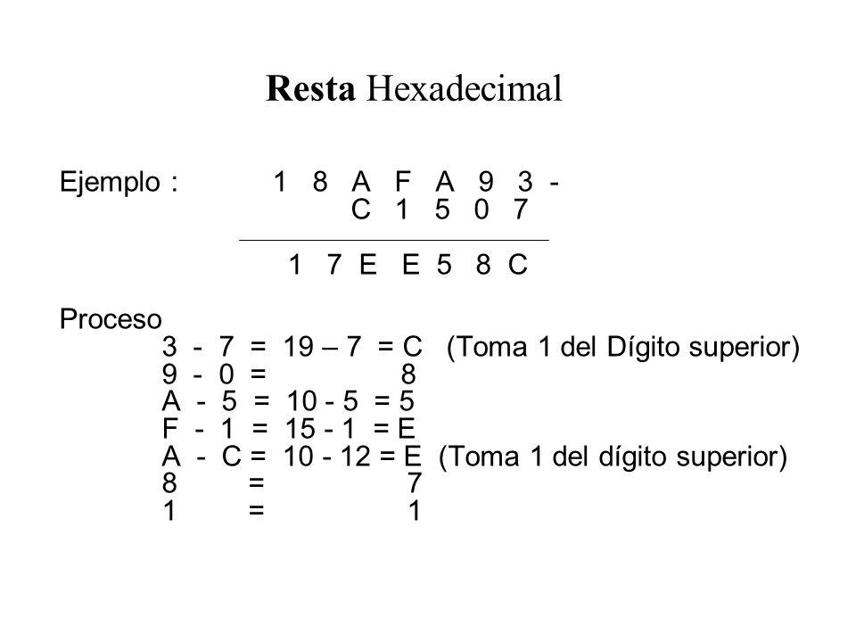 Resta Hexadecimal Ejemplo : 1 8 A F A 9 3 - C 1 5 0 7 1 7 E E 5 8 C Proceso 3 - 7 = 19 – 7 = C (Toma 1 del Dígito superior) 9 - 0 = 8 A - 5 = 10 - 5 = 5 F - 1 = 15 - 1 = E A - C = 10 - 12 = E (Toma 1 del dígito superior) 8 = 7 1 = 1