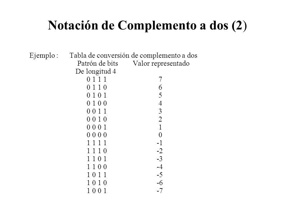 Notación de Complemento a dos (2) Ejemplo : Tabla de conversión de complemento a dos Patrón de bits Valor representado De longitud 4 0 1 1 1 7 0 1 1 0 6 0 1 0 1 5 0 1 0 0 4 0 0 1 1 3 0 0 1 0 2 0 0 0 1 1 0 0 0 0 0 1 1 1 1 -1 1 1 1 0 -2 1 1 0 1 -3 1 1 0 0 -4 1 0 1 1 -5 1 0 1 0 -6 1 0 0 1 -7