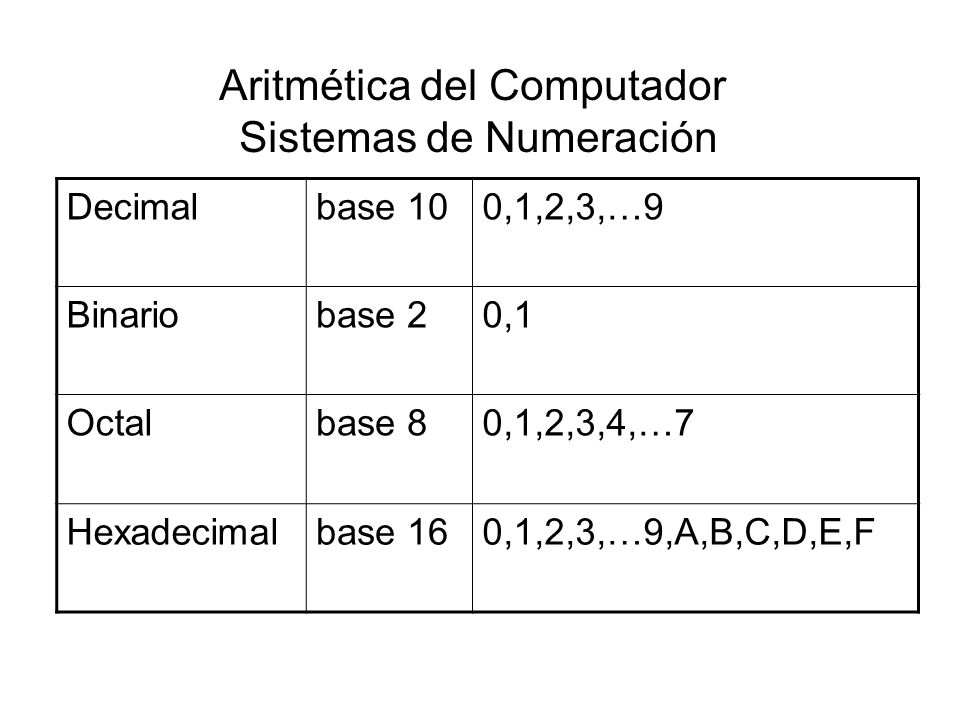 Aritmética del Computador Sistemas de Numeración Decimalbase 100,1,2,3,…9 Binariobase 20,1 Octalbase 80,1,2,3,4,…7 Hexadecimalbase 160,1,2,3,…9,A,B,C,D,E,F