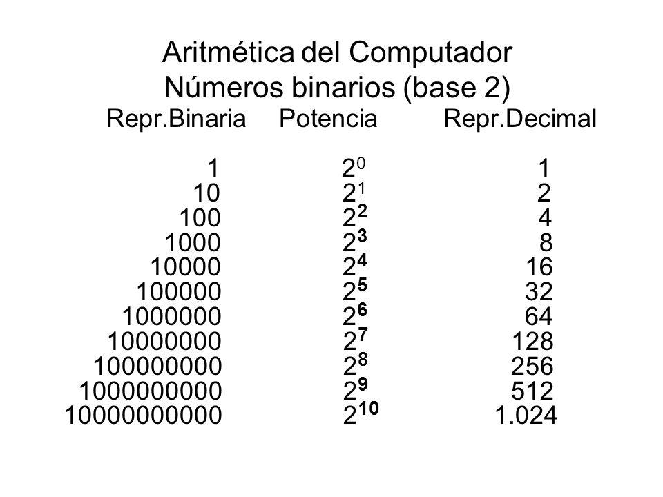 Aritmética del Computador Números binarios (base 2) Repr.Binaria Potencia Repr.Decimal 1 2 0 1 10 2 1 2 100 2 2 4 1000 2 3 8 10000 2 4 16 100000 2 5 32 1000000 2 6 64 10000000 2 7 128 100000000 2 8 256 1000000000 2 9 512 10000000000 2 10 1.024