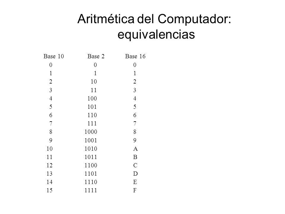 Aritmética del Computador: equivalencias Base 10 Base 2 Base 16 0 0 0 1 1 1 2 10 2 3 11 3 4 100 4 5 101 5 6 110 6 7 111 7 8 1000 8 9 1001 9 10 1010 A 11 1011 B 12 1100 C 13 1101 D 14 1110 E 15 1111 F
