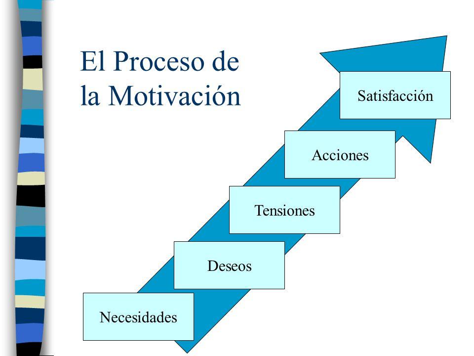 El Proceso de la Motivación Necesidades Deseos Tensiones Acciones Satisfacción