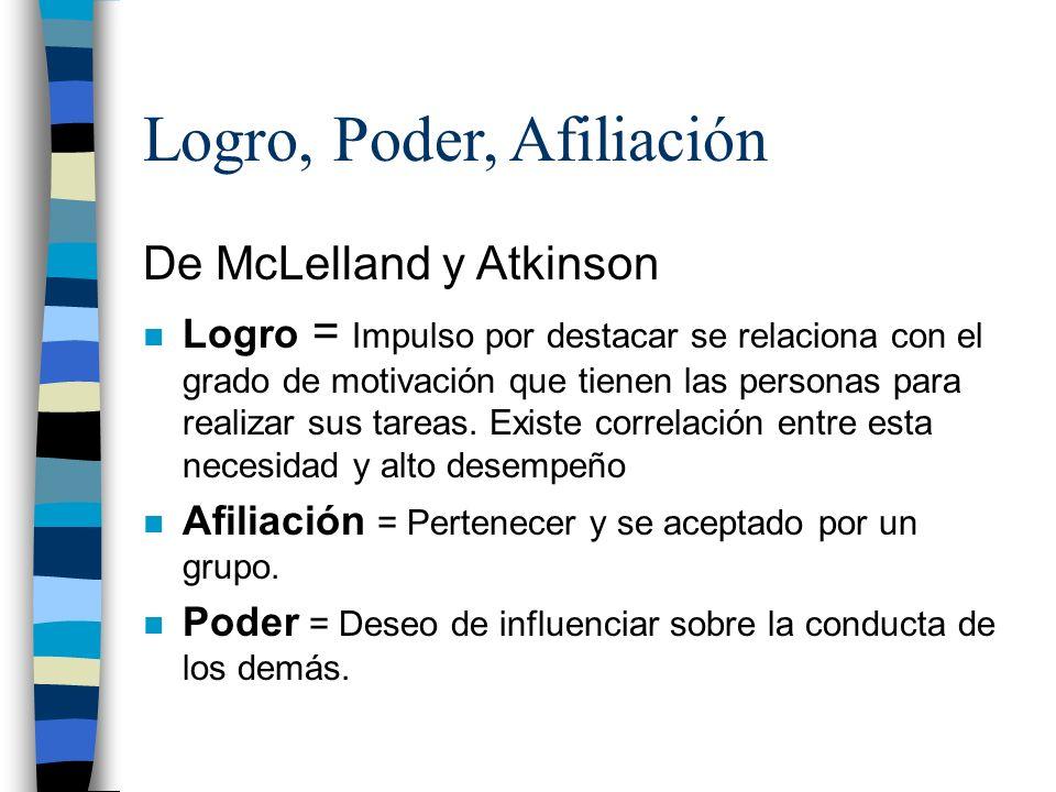 Logro, Poder, Afiliación De McLelland y Atkinson n Logro = Impulso por destacar se relaciona con el grado de motivación que tienen las personas para r