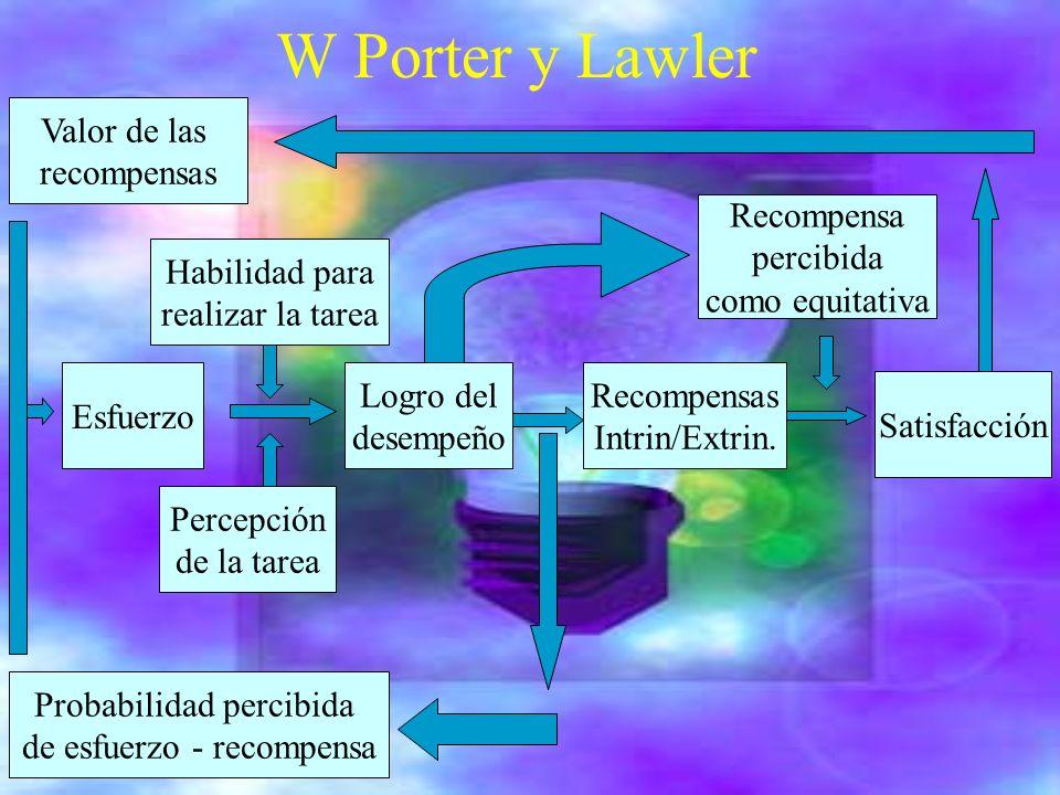W Porter y Lawler Valor de las recompensas Probabilidad percibida de esfuerzo - recompensa Esfuerzo Habilidad para realizar la tarea Percepción de la