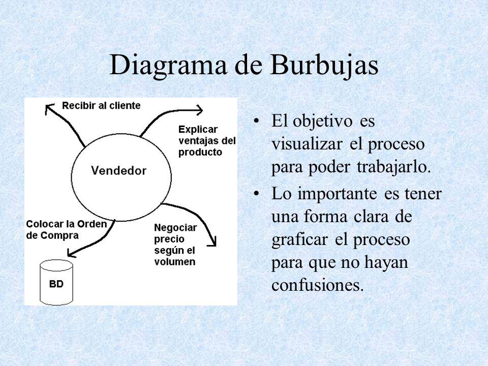 Diagrama de Burbujas El objetivo es visualizar el proceso para poder trabajarlo. Lo importante es tener una forma clara de graficar el proceso para qu