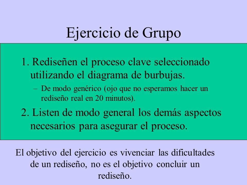 Ejercicio de Grupo 1. Rediseñen el proceso clave seleccionado utilizando el diagrama de burbujas. –De modo genérico (ojo que no esperamos hacer un red