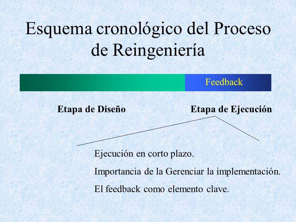 Esquema cronológico del Proceso de Reingeniería Etapa de Diseño Etapa de Ejecución Feedback Ejecución en corto plazo. Importancia de la Gerenciar la i