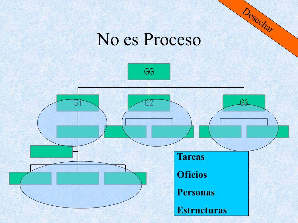 No es Proceso Tareas Oficios Personas Estructuras Desechar