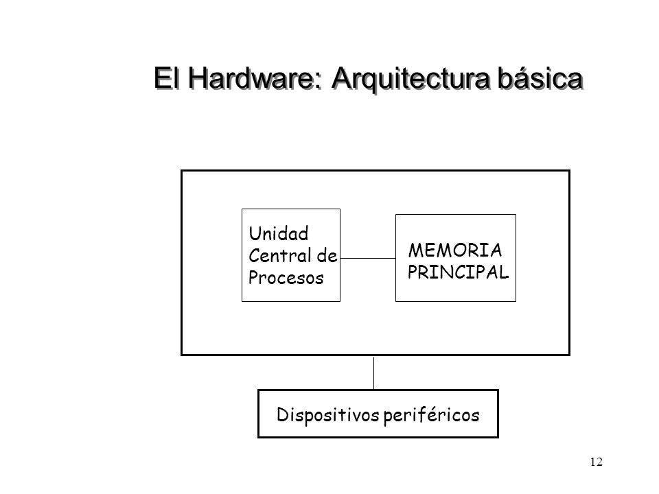 12 El Hardware: Arquitectura básica Unidad Central de Procesos MEMORIA PRINCIPAL Dispositivos periféricos