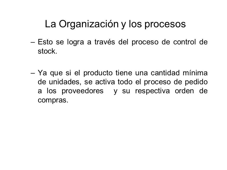 La Organización y los procesos –Esto se logra a través del proceso de control de stock. –Ya que si el producto tiene una cantidad mínima de unidades,